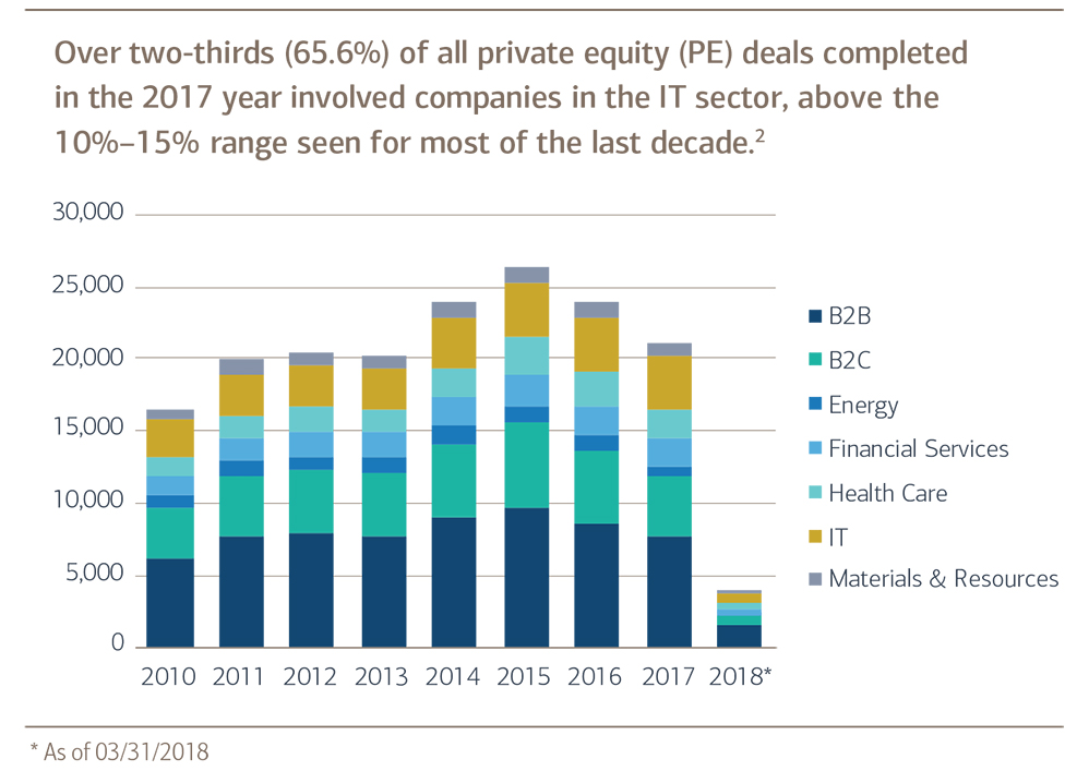 Bar chart of Private equity deals