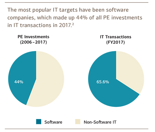Cirlce chart of sftware vs non-software equity deals
