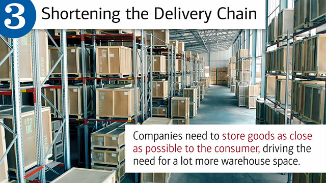 "Slide three, with hed, ""Shortening the Delivery Chain"" and text, ""Companies need to store goods as close as possible to the consumer, driving the need for a lot more warehouse space."" Image is of a delivery center."