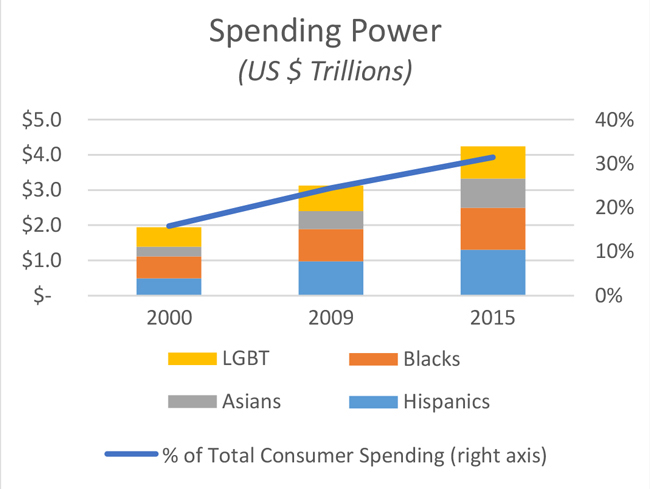 Graph representing Spending power