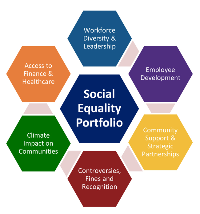Image showing Social equality portfolio