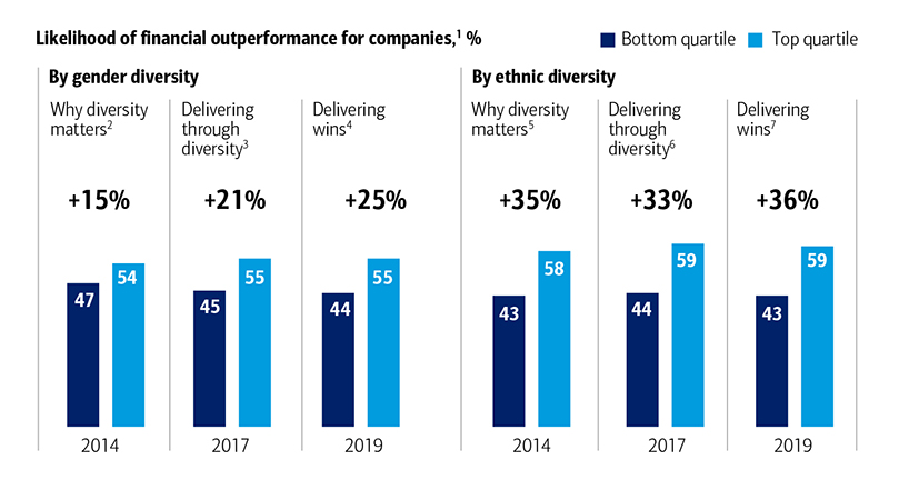 Exhibit 2: The Business Case for Diversity in Executive Teams Has Remained Strong