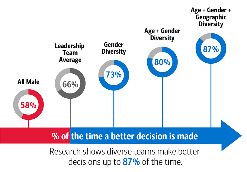Exhibit 3a and 3b: Companies with More Diverse Leadership Teams Report Higher Innovation Revenue