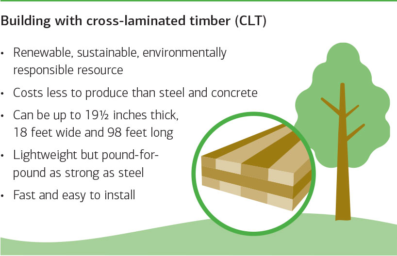 Building with cross-laminated timber (CLT) Renewable, sustainable, environmentally responsible resource Costs less to produce than steel and concrete Can be up to 19½ inches thick, 18 feet wide and 98 feet long Lightweight but pound-for- pound as strong as steel Fast and easy to install