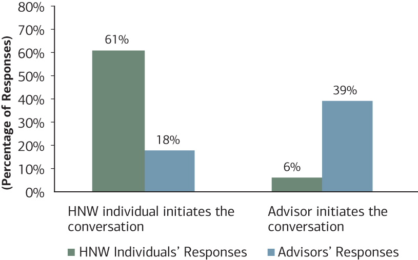 Chart 2: This chart looks at who is initiating the philanthropic conversation—HNW individuals vs Advisors.