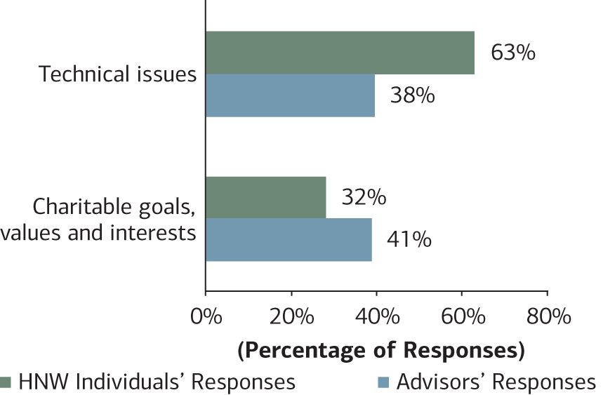Chart 3:  This chart compares HNW individuals to Advisors philanthropic conversations between technical issues vs charitable goals, values and interests.