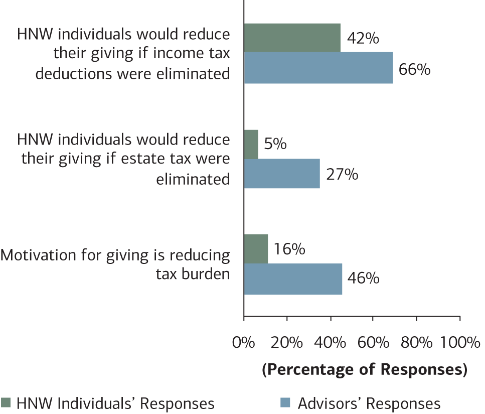 Chart 4:  This chart looks at the motivations for giving between HNW individuals to advisors.