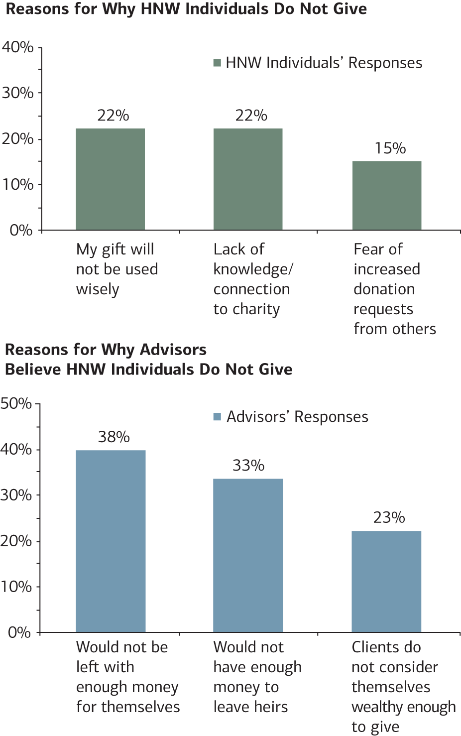 Chart 5/6:  These charts look at the inhibiting factors of HNW giving and advisors perceptions.