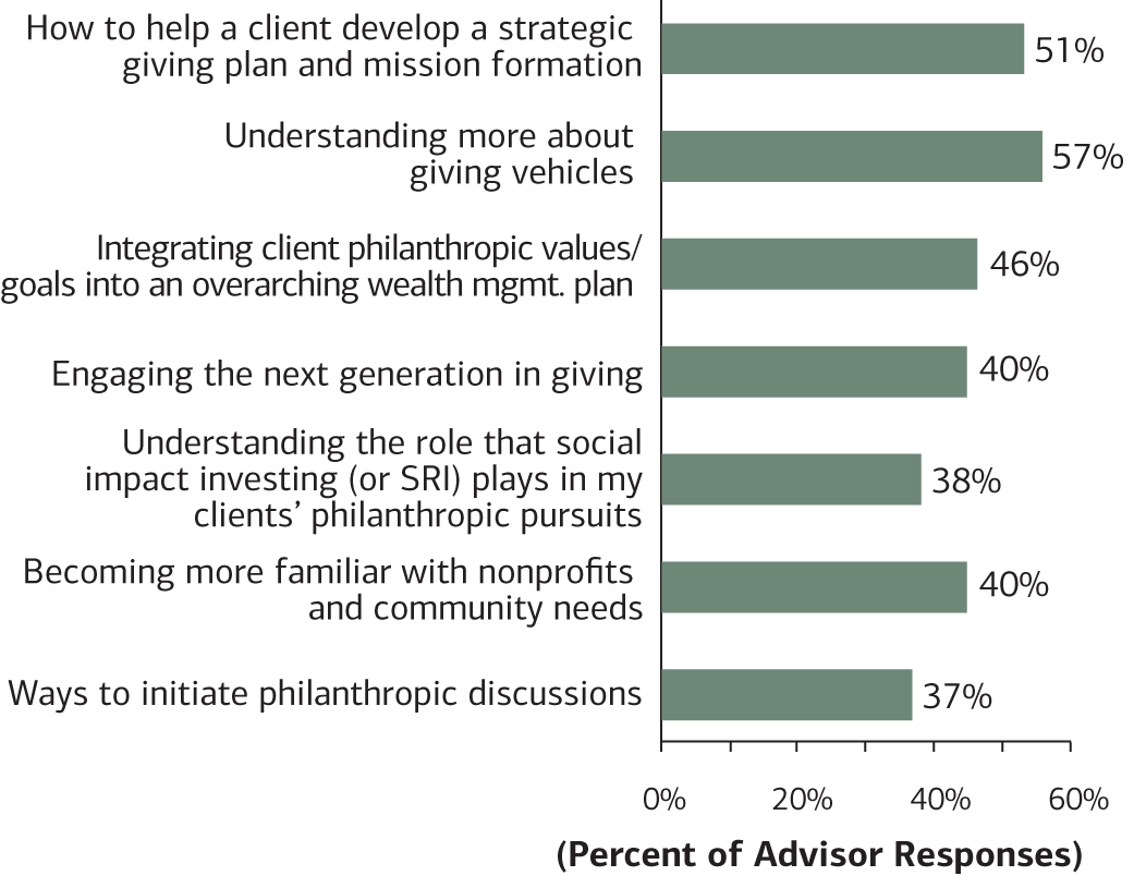 Chart 7: This chart looks at the hot topics of what advisors want to learn about philanthropy.