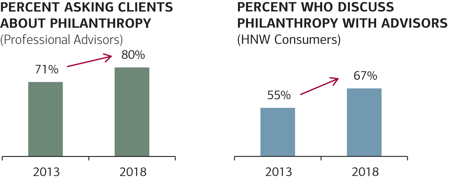 Chart 1: These chart compare the percent of advisors asking clients about philanthropy to the percent who discuss philanthropy with advisors.  It also compares the percentages against the 2013 study.