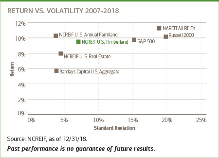 Chart of return VS volatility 2007-2018