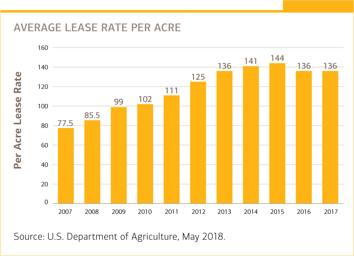 Charts of average lease rate per acre.