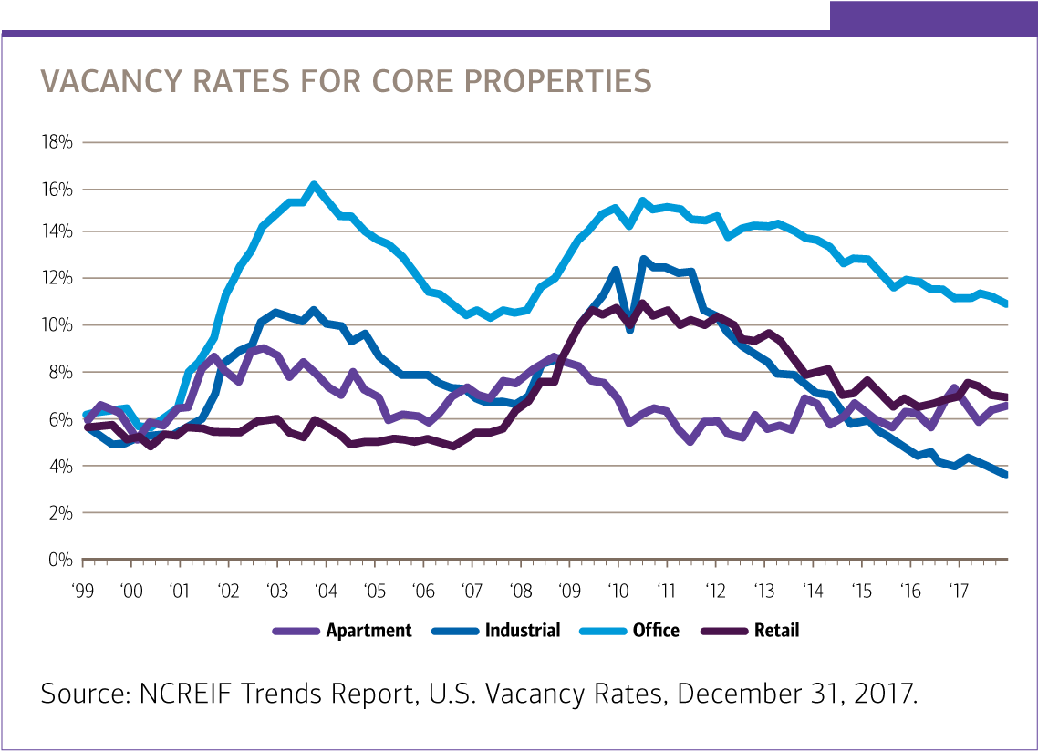 Chart of vacancy rate for core properties
