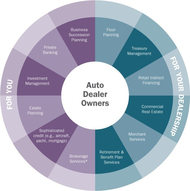 Circular list of services for auto dealership owners